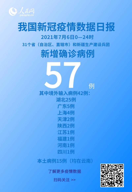 国家卫健委7月6日新增新冠肺炎确诊病例57例其中本土病例15例